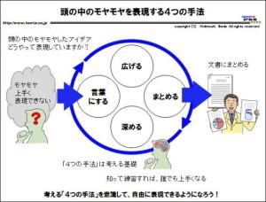 図解:頭の中のモヤモヤを表現する4つの手法