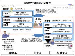 図解:図解の守備範囲と可能性