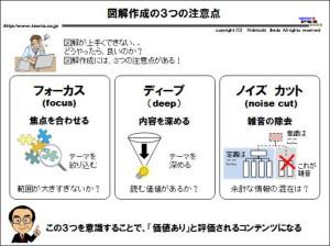 図解:図解の注意点「フォーカス・ディープ・ノイズカット」
