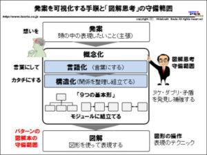 図解:発案を可視化する手順と「図解思考」